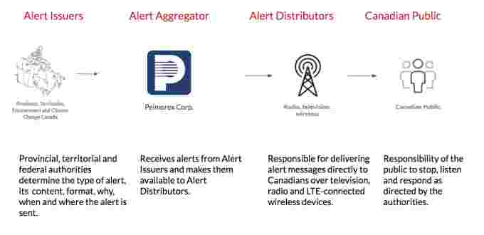 How it works: Alert Ready