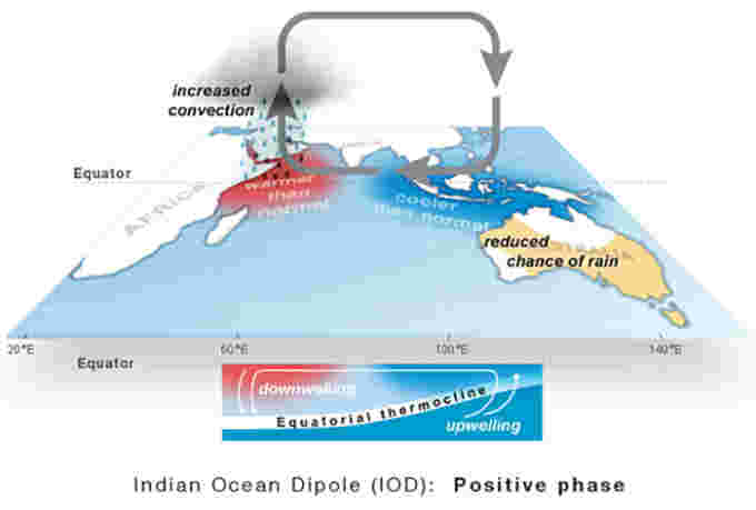 Graphic 2 ian-ocean-dipole-positive-phase-data