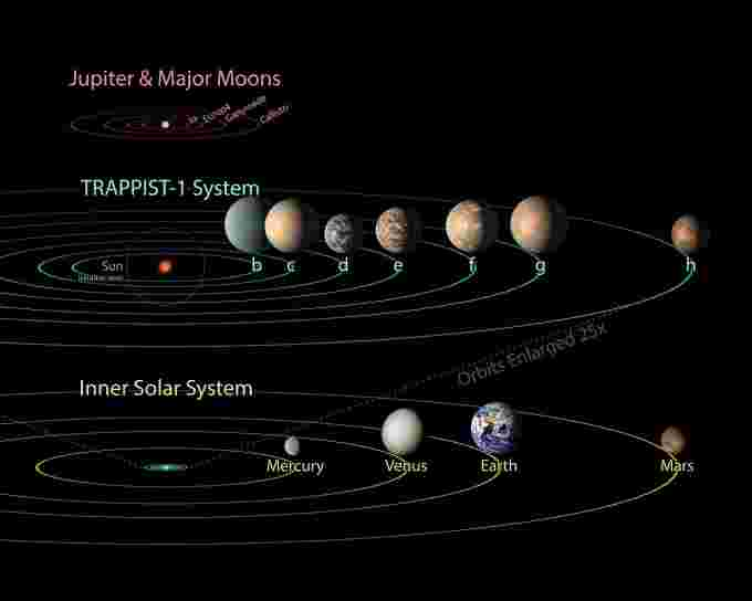 TRAPPIST-1 Comparison Solar System & Jovian Moons NASA