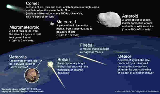 Meteoroid-Meteor-Meteorite-NASA-ROM-Me
